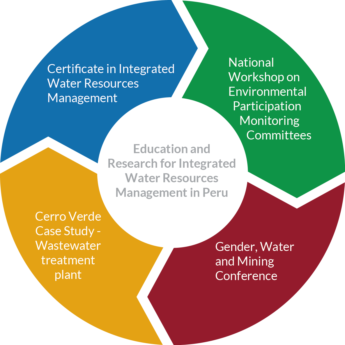 Education and research for integrated water resources management project components 1betcityfo Choice Image